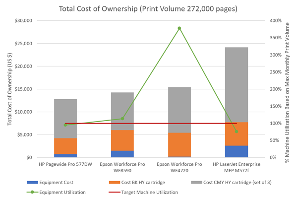 TCO Chart Page Wide Ink Vs Laser