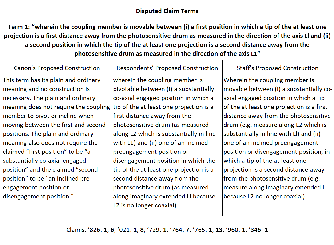 ITC 1106 Disputed Claim Terms_1