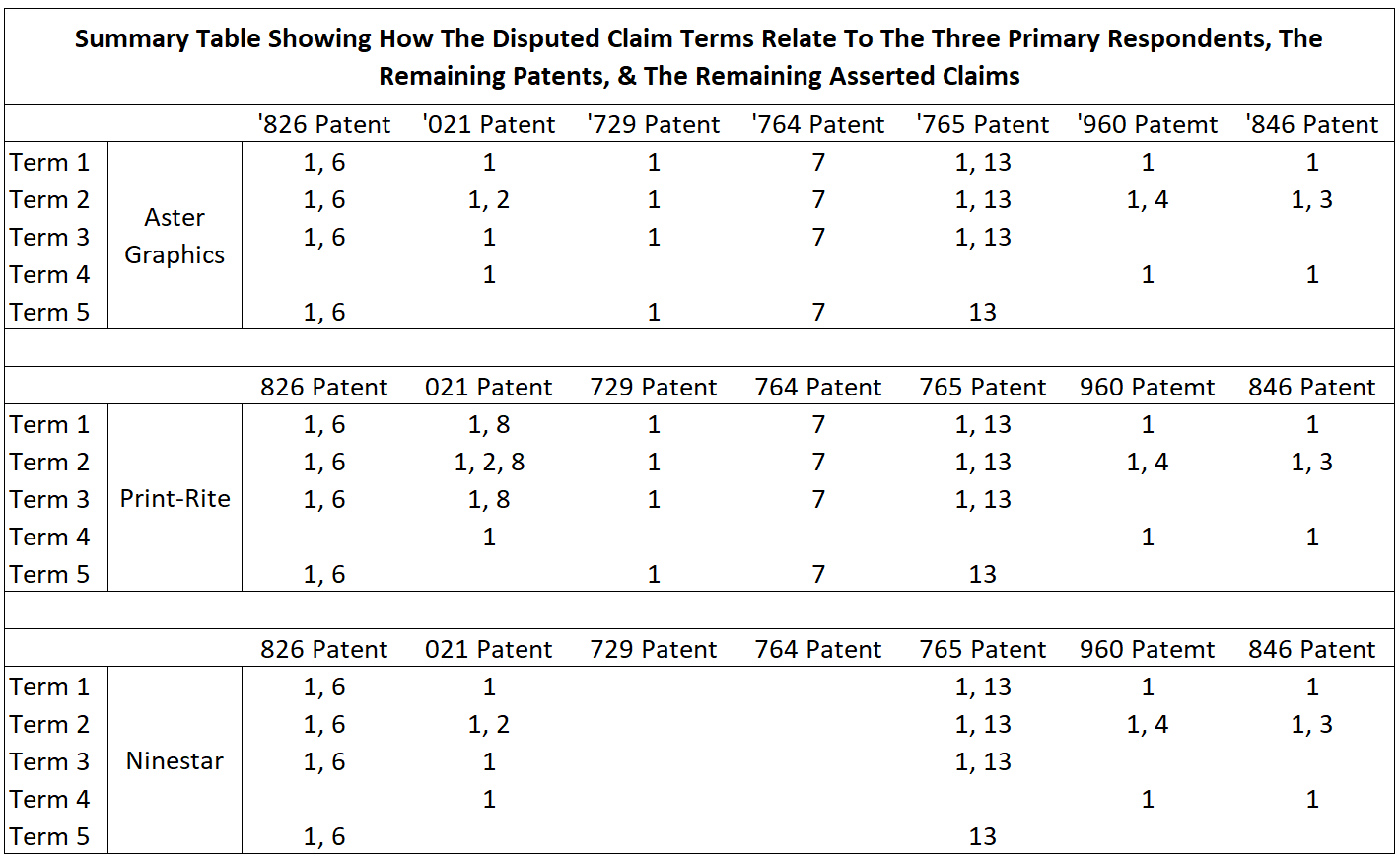 ITC 1106 Summary Table Disputed Claim Terms Vs. Respondents
