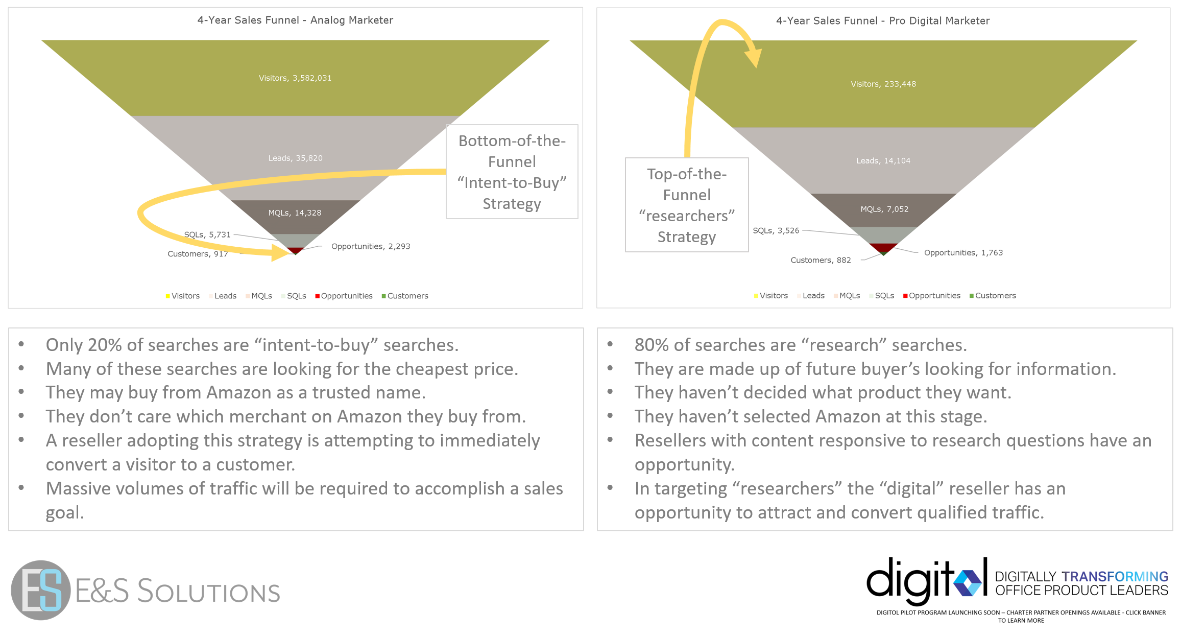 Analog Vs Digital Sales Funnel_2