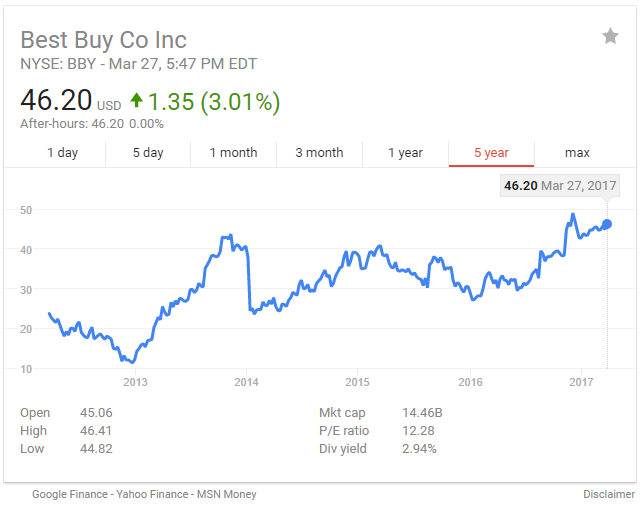 Best Buy 5-year Share Price trend 032717_2.png