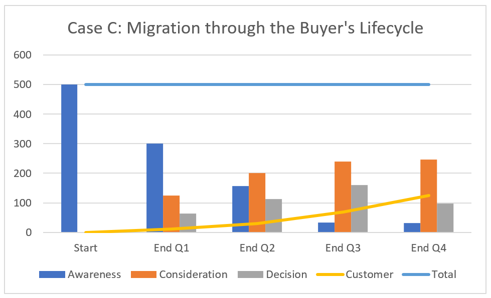 Chart Migration through the Buyers Lifecycle.png
