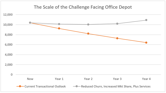 Chart The Scale of the Challenge Facing Depot.png