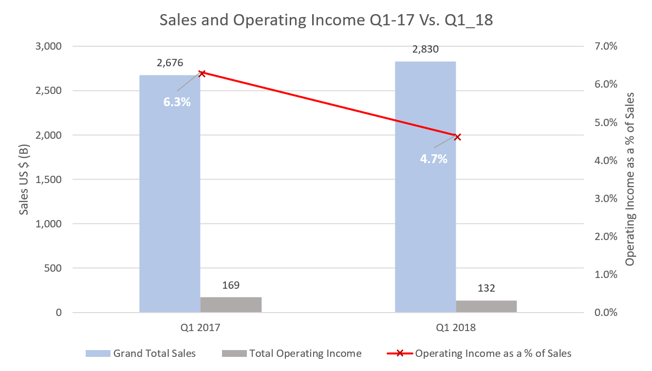 Depot Sales and Operating Income Q1_17 Vs Q1_18-1