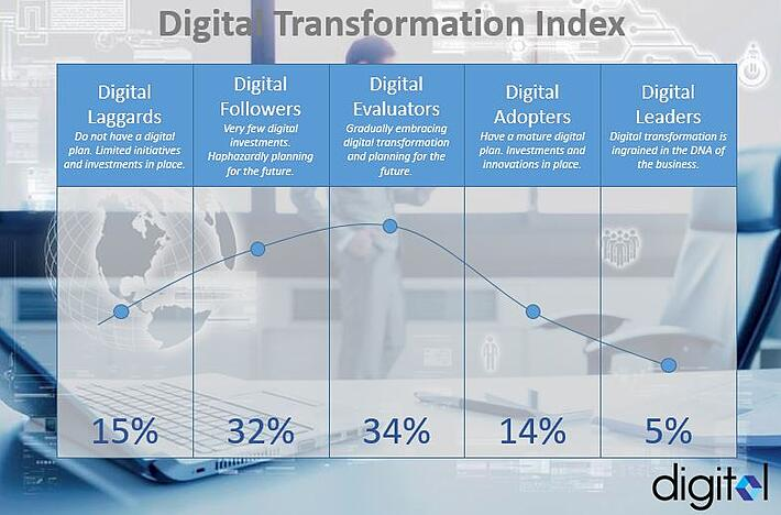 Digital Transformation Index.jpg