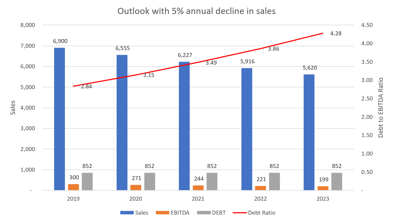 Essendant Outlook with 5 annual decrease in sales
