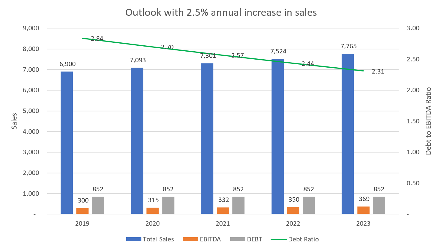 Essendant Outlook with annual increase in sales