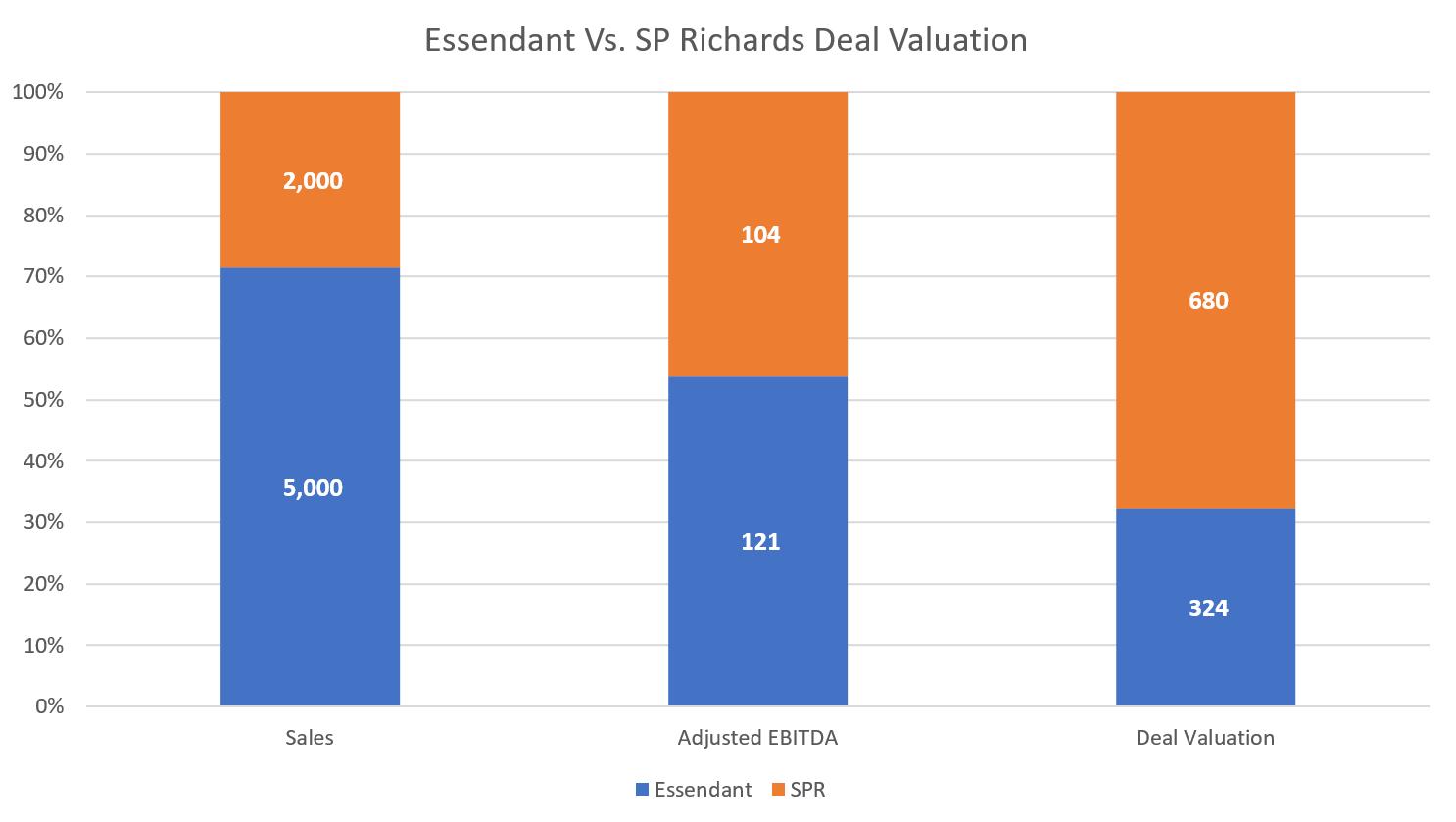 Essendant Vs SPR Deal Valuation-1
