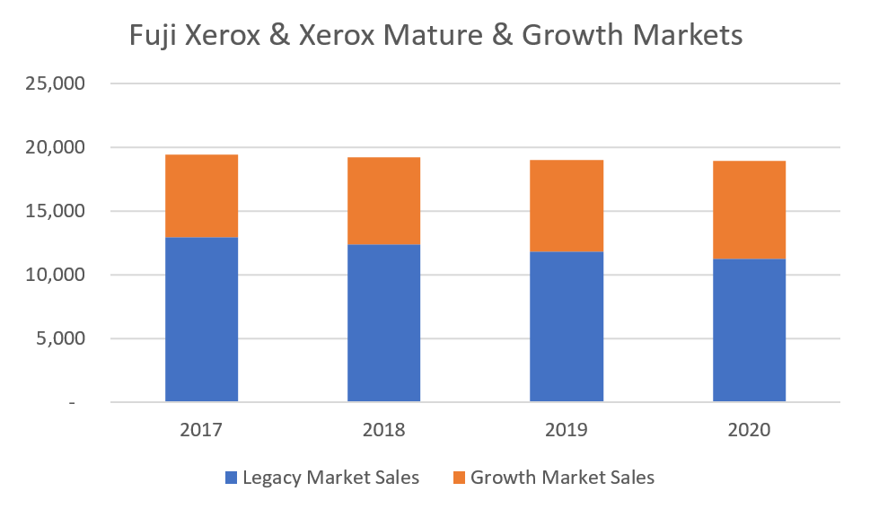 FJX and XRX Combined Sales Outlook_2