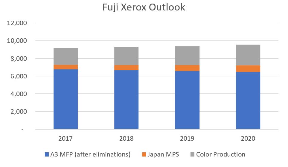Fuji Xerox 2017-2020 Outlook