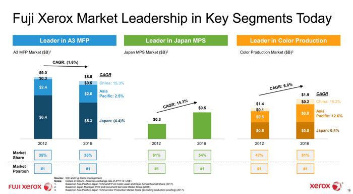 Fuji Xerox Disclosed Revenue Breakdown