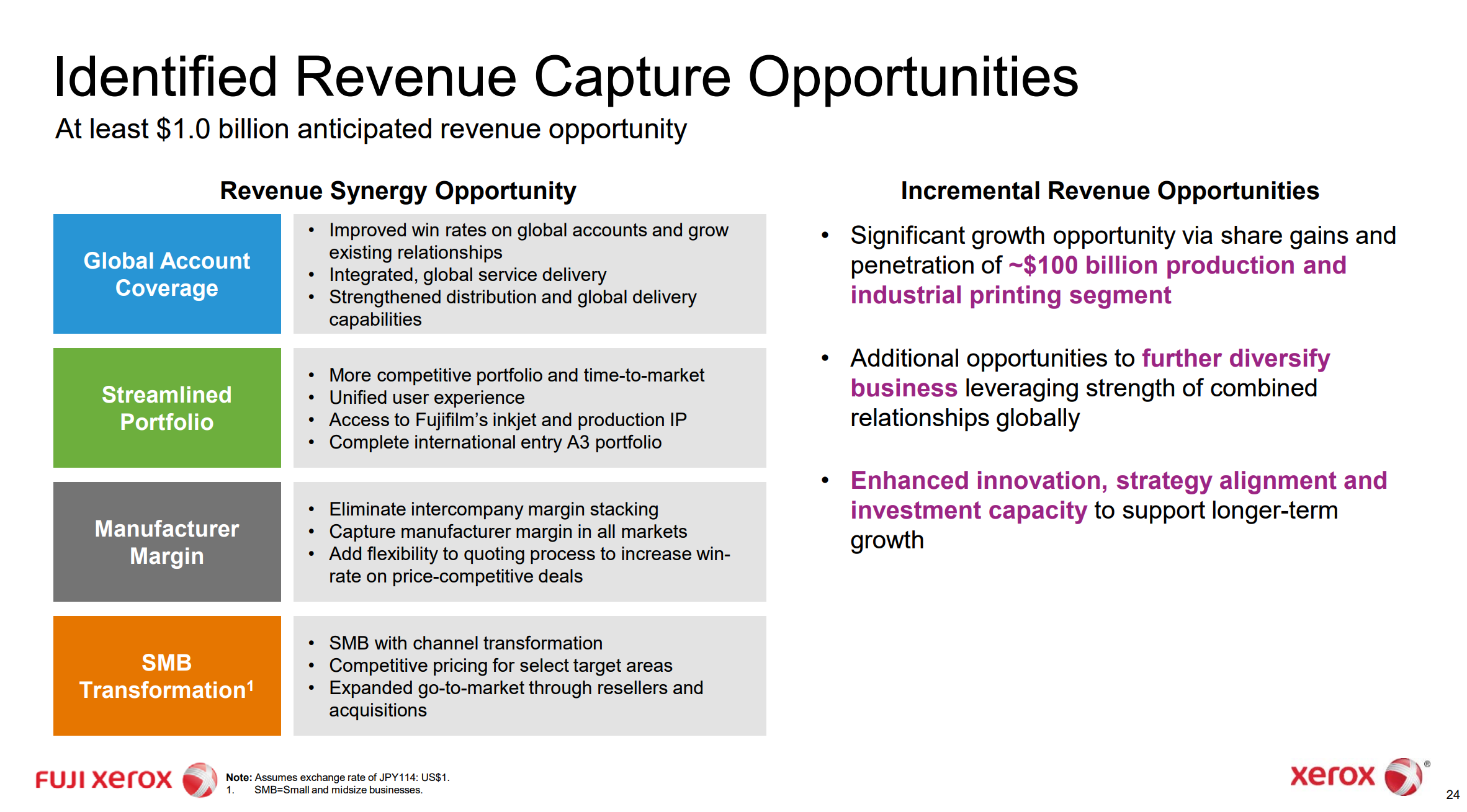 Identified Revenue Capture Opportunities