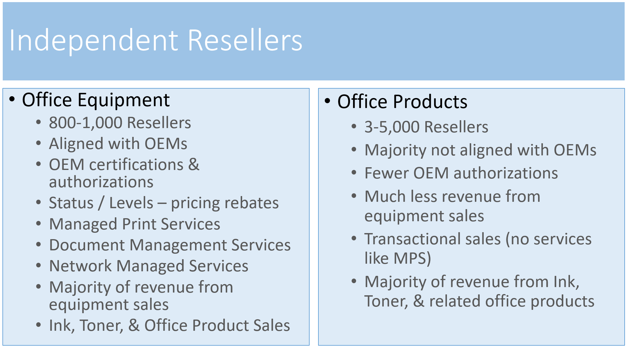 Independent Resellers by Channel