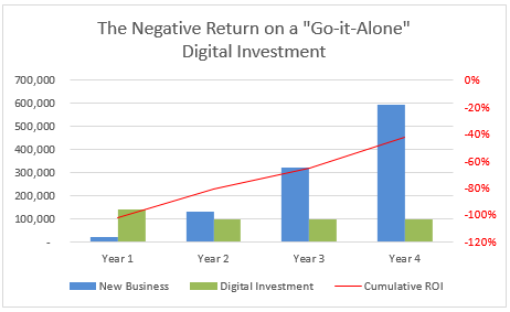 Negative_ROI_on_go-it-alone_digital_strategy.png