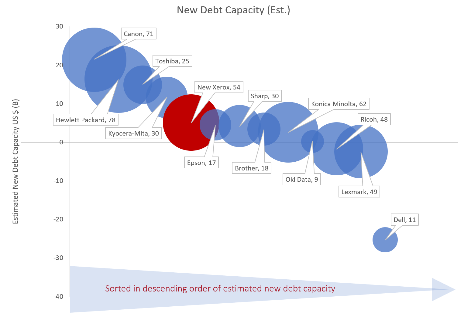 New Debt Capacity Vs. Capabilities Index_Rev 4
