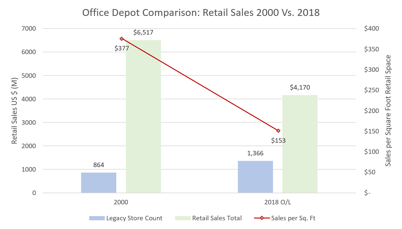 Retail Comps 2000 Vs 2018-1