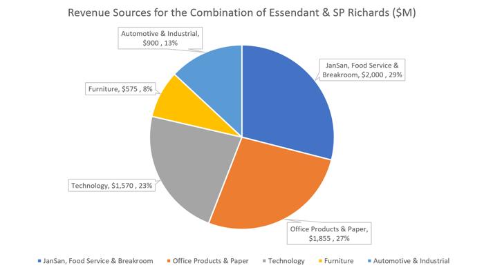 Revenue Breakdown Chart