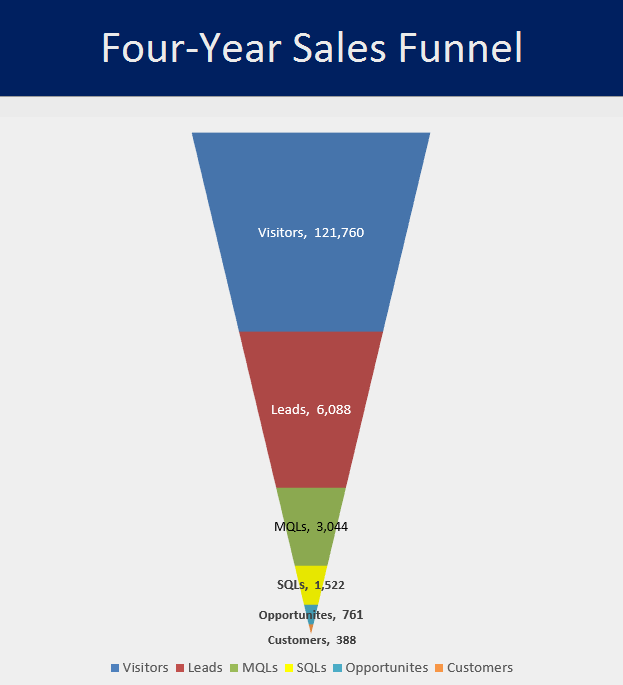 Sales_Funnel_Image_2.5_Churn.png