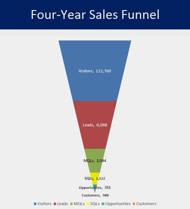 Sales_Funnel_Image_2.5_Churn.png
