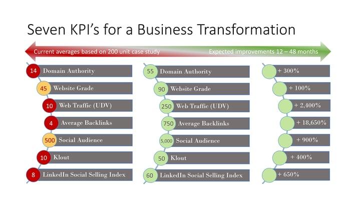 Seven KPIs for a Biz Transformation.jpg
