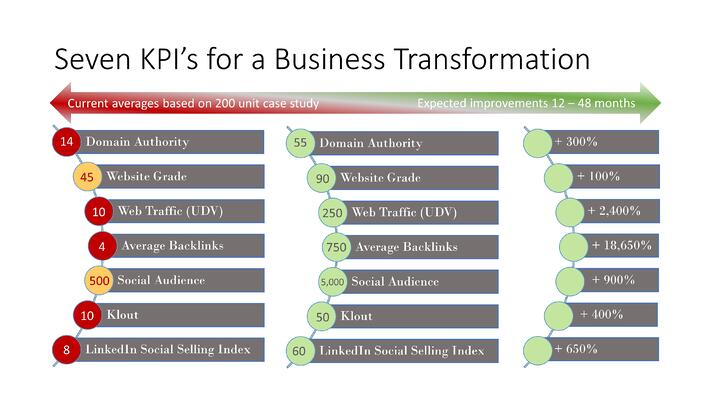 Seven KPIs for a Biz Transformation.jpg