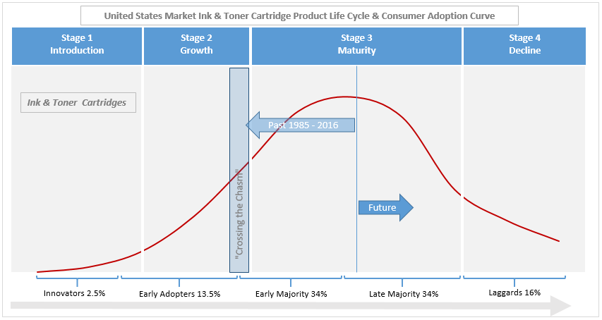The Consumer Adoption Curve.png