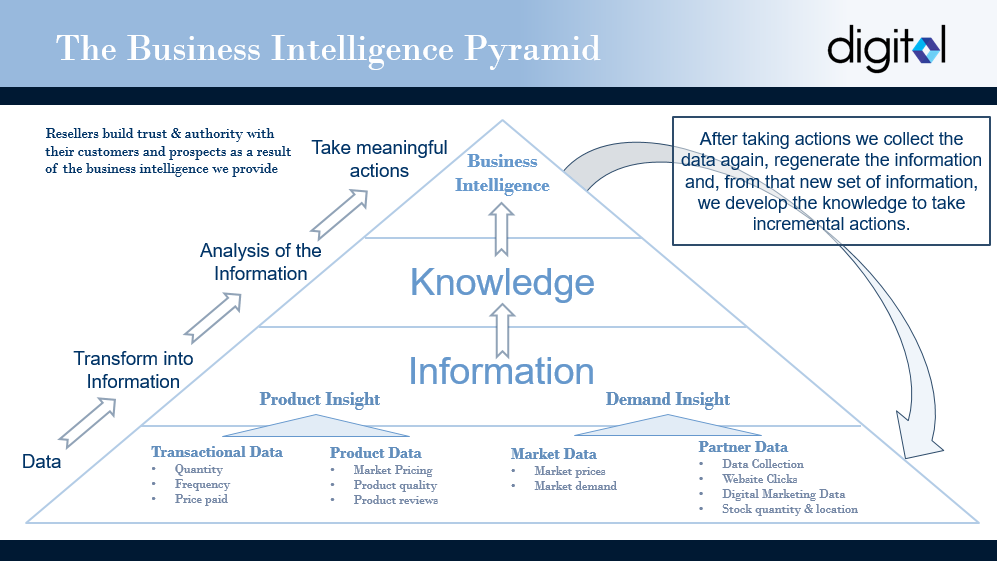 The_Business_Intel_Pyramid_Image.png