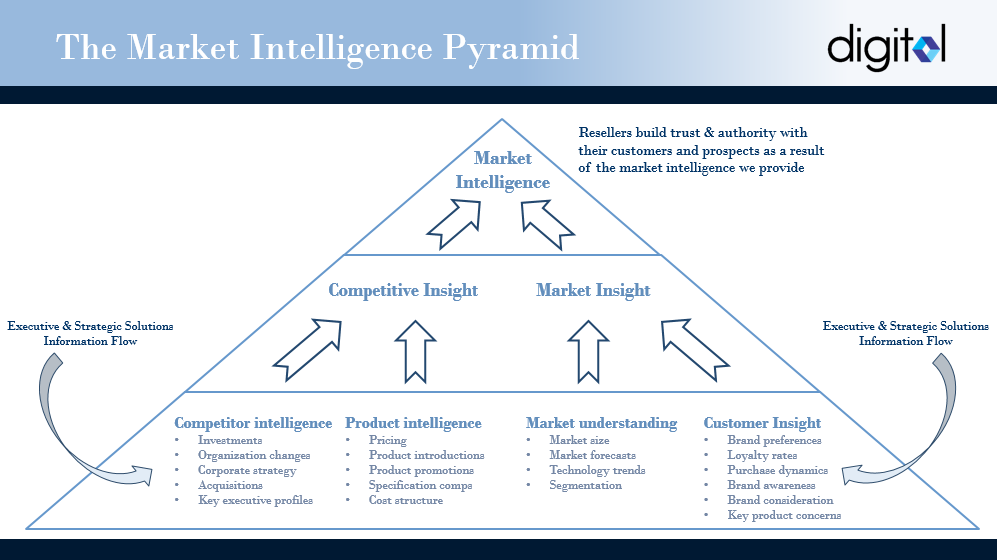 The_Market_Intel_Pyramid_Image.png