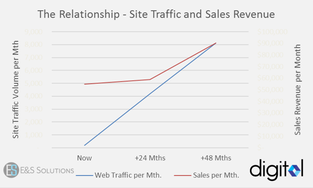 Web_Traffic__Sales_Growth_Chart.png
