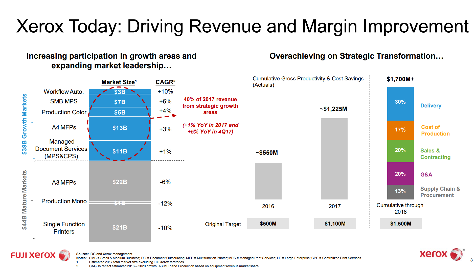 Xerox Disclosed Revenue Breakdown