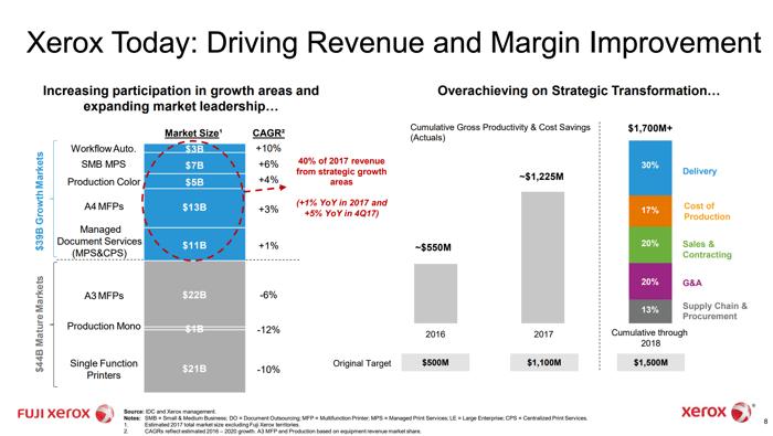 Xerox Disclosed Revenue Breakdown