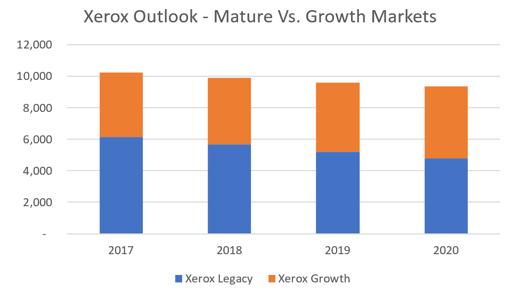 Xerox Outllok 2017-2020_2
