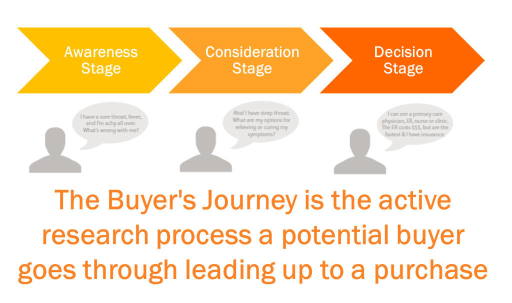 buyers-journey-image.png