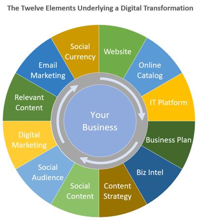 Elements for a digital transformation