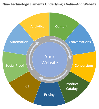 Nine Technology Elements Underlying Value-Add Website