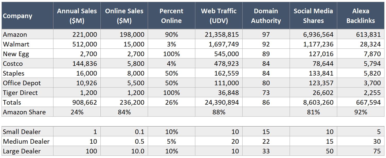 Web Traffic Data Table