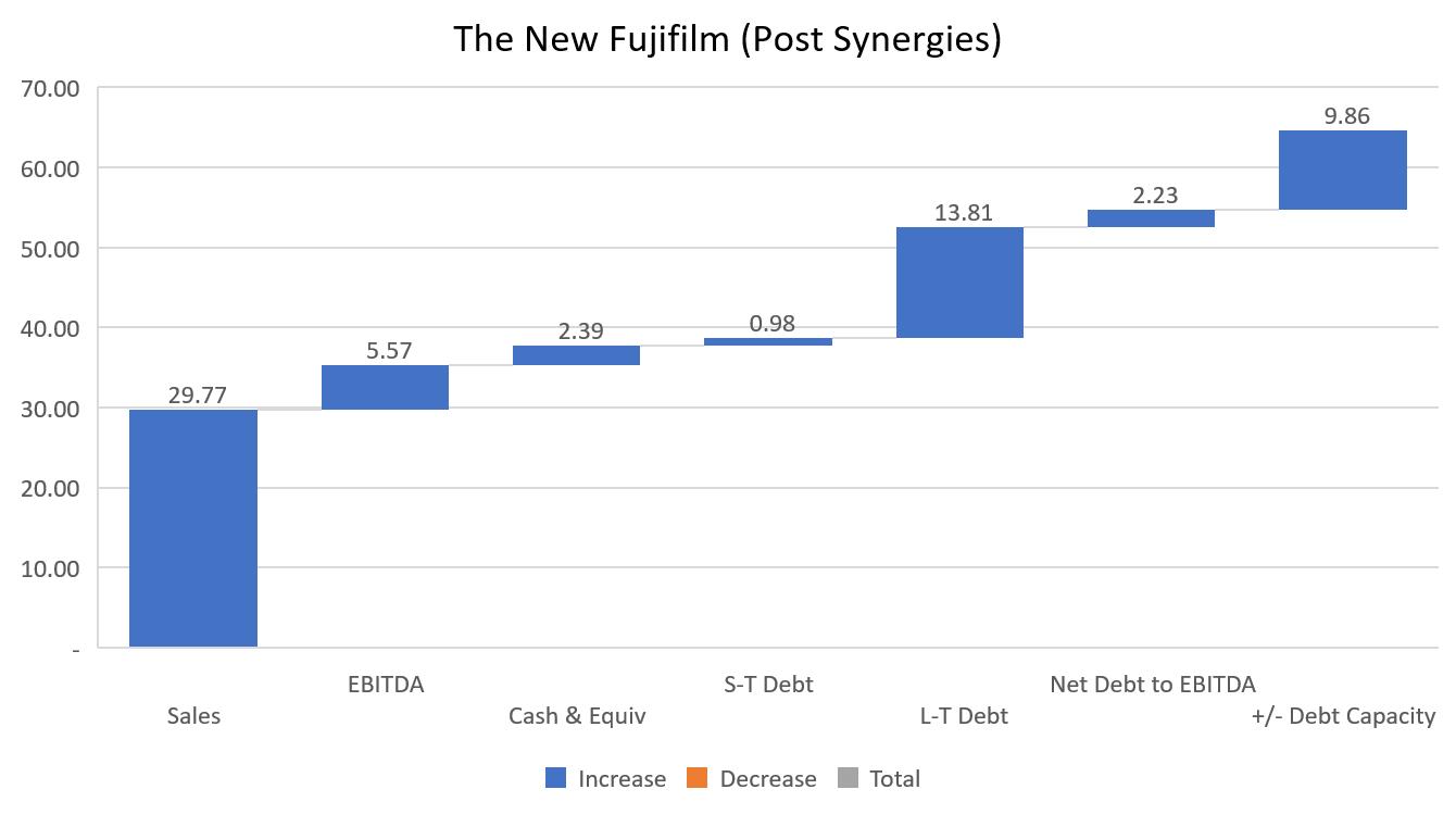 Fujifilm KPI Post Xerox