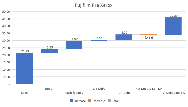 Fujifilm KPI Pre Xerox