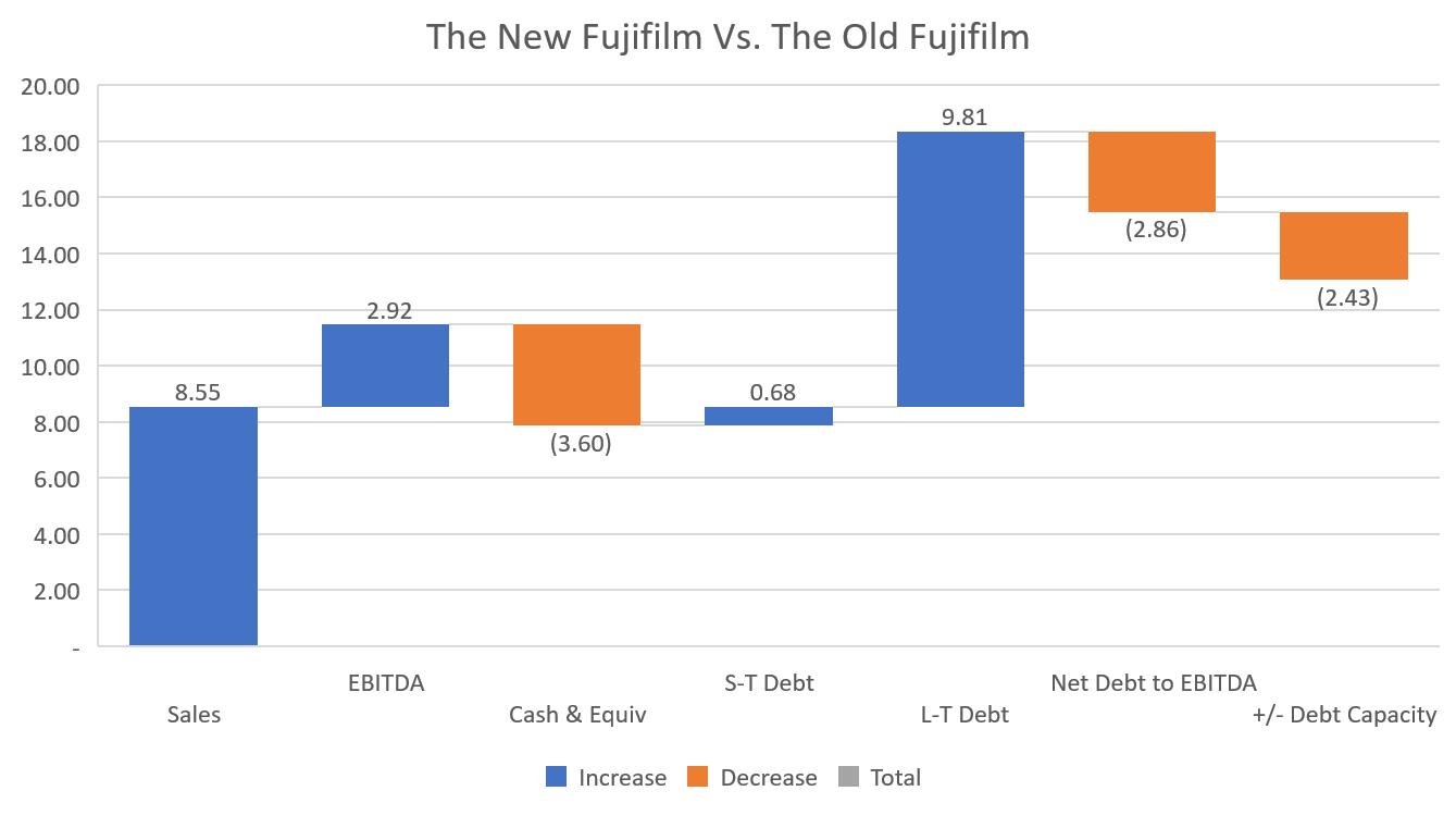 Fujifilm KPI Pre and Post Xerox Comps