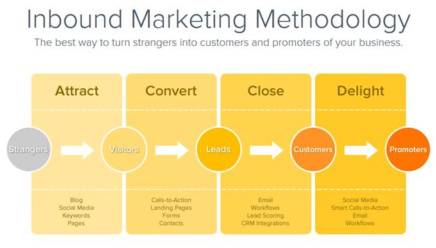 H-S_Inbound_Marketing_Methodology_Image.jpg