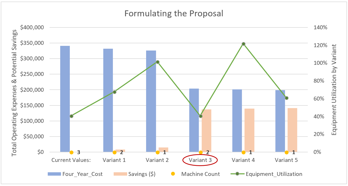 Proposal Options and Summary Chart