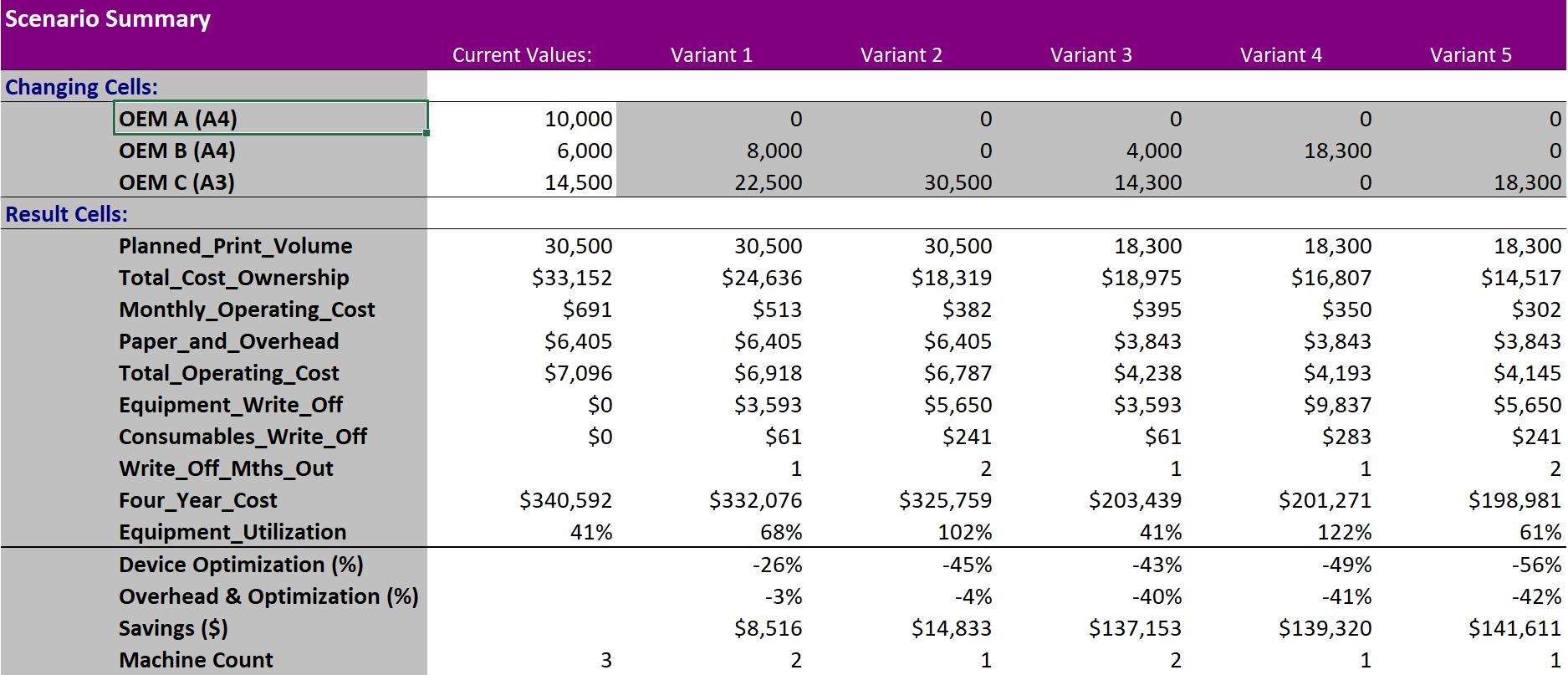 Proposal Variants 3 Machine 30500 MPV_Debranded