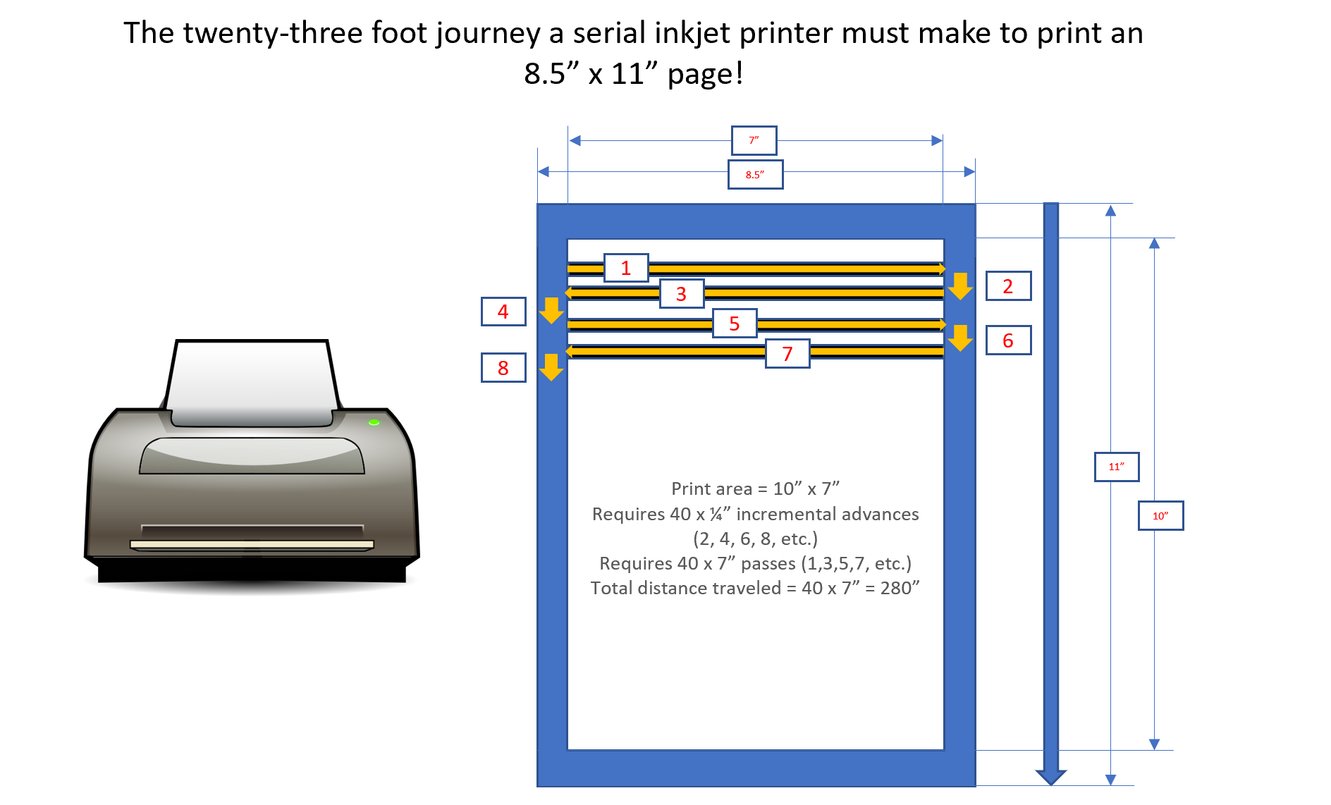 23 foot journey for a serial inkjet printer to print one page