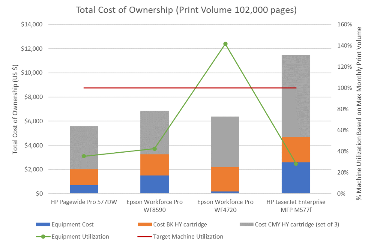 TCO Chart 100K Print Volume 4 years