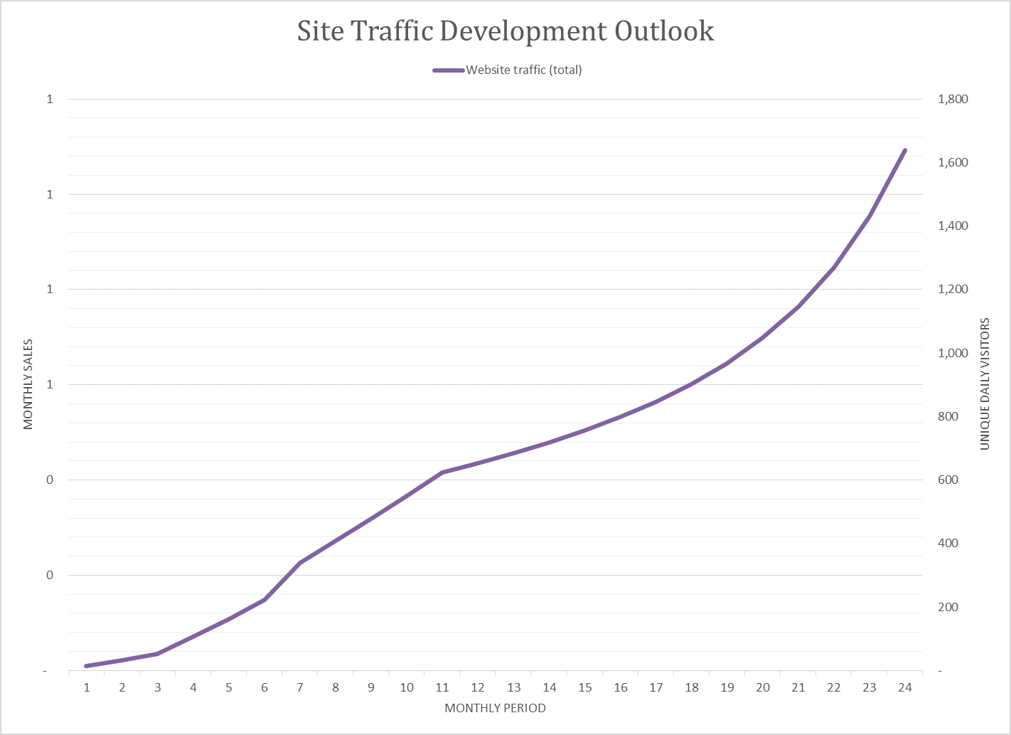 Site_Traffic_Development_Chart_for_Two_Year_Plan_Blog_Image