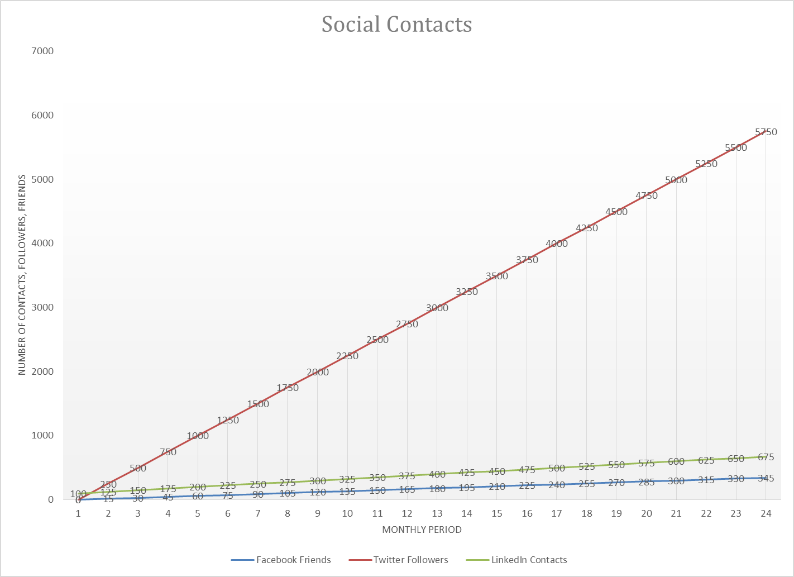 Social_Contacts_Chart_for_Two_Year_Plan_Blog_Image